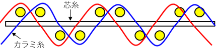 ストレートワープA型断面図