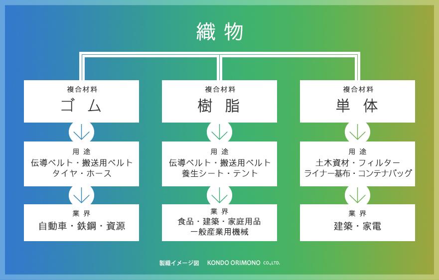 用途事例イメージ図