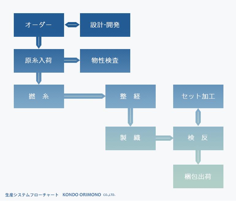 生産システムフローチャート