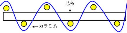 ストレートワープ B型断面図